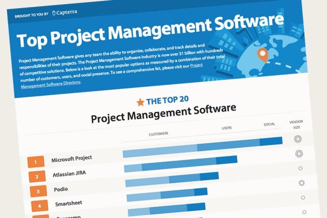 برامج إدارة المشروعات