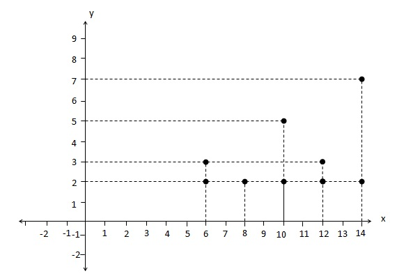 Menyatakan Relasi dengan Diagram Cartesius