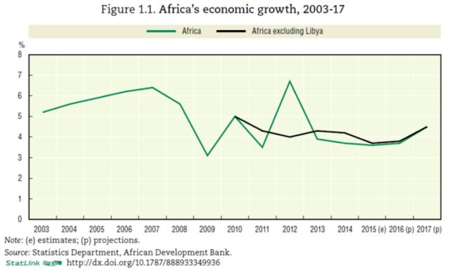 köpa aktier i Afrika