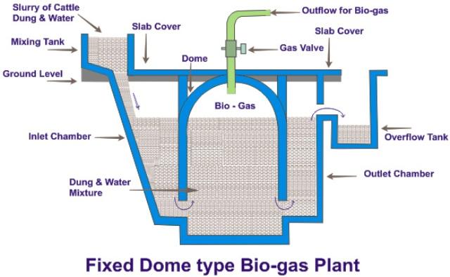Biogas Plant Diagram Wiring Diagram Data