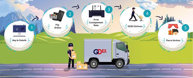 Cara Menghantar Barang Mengunakan myGDEX