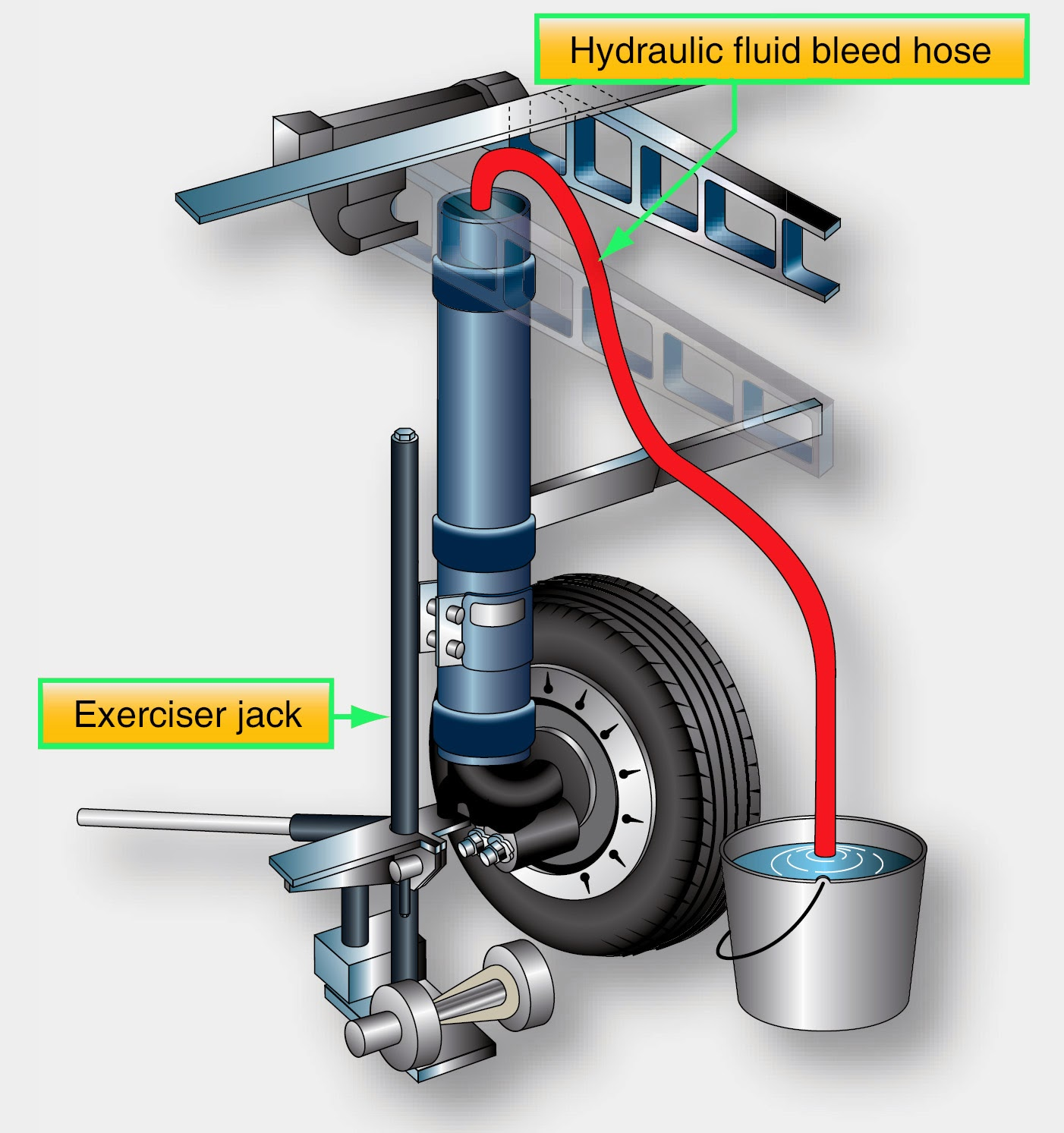 air trapped in shock strut hydraulic fluid is bled by exercising the strut  through its full range of motion while the end of an air-tight bleed hose  is