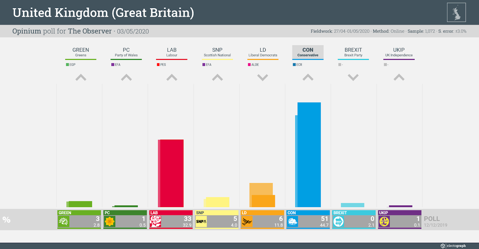 UNITED KINGDOM (GB): Opinium poll chart for The Observer, 3 May 2020