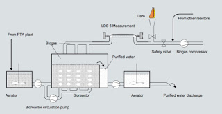 Waste water treatment and location of the measurement