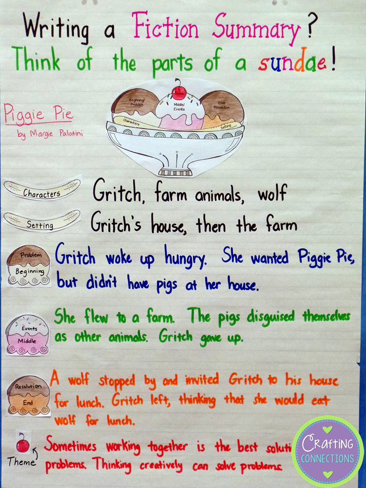 Summary Anchor Chart- teach students how to write a stellar summary using the ice cream sundae analogy!