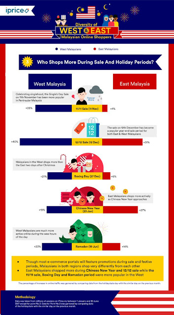 West vs East Malaysia: Who shops more during sale and holiday periods?