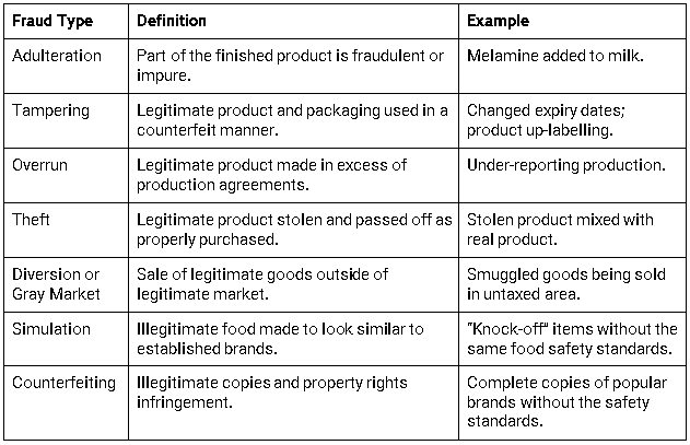 Of These, Adulteration Generally Poses The Greatest Risk In Terms Of Being  A Hazard To Human Health. However, The Various Avenues Of Food Fraud Can  Cause ...