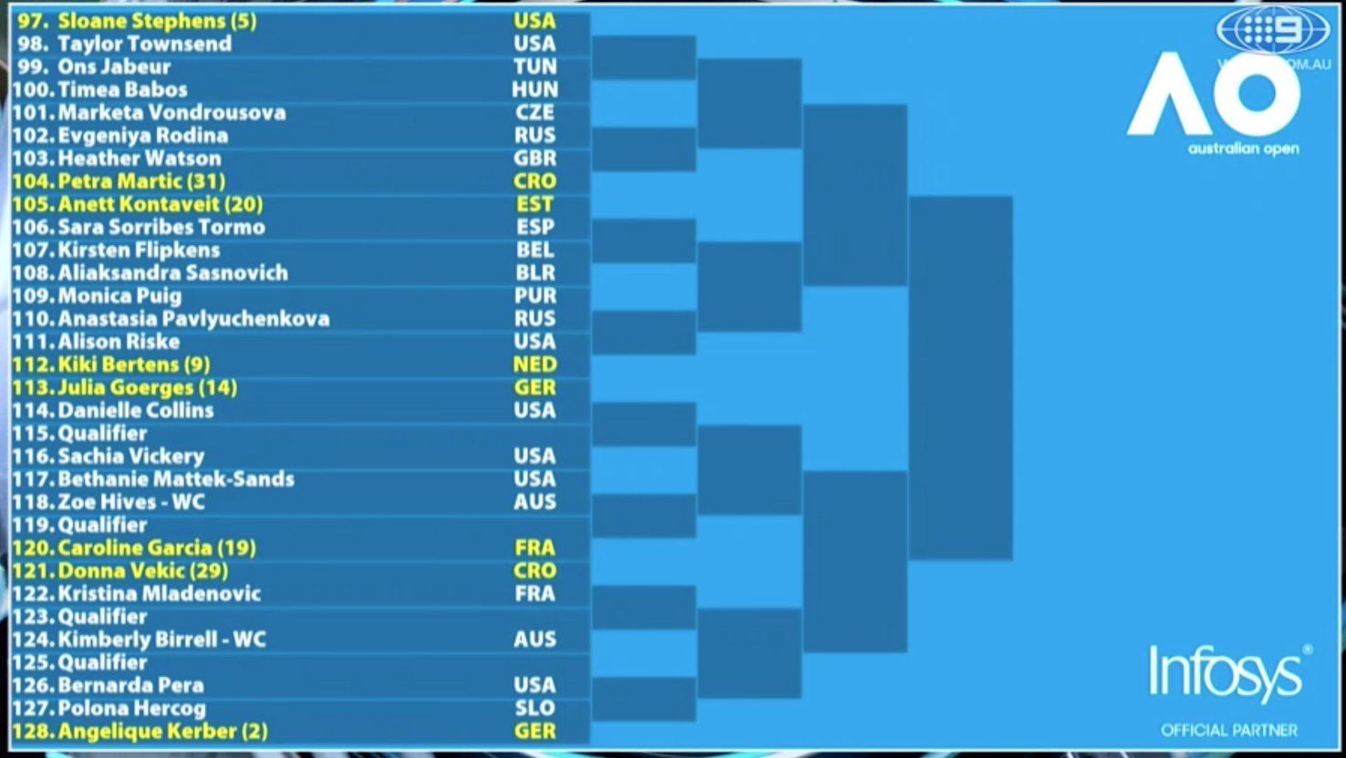 Wta Angels Aus Open 2019 Main Draw