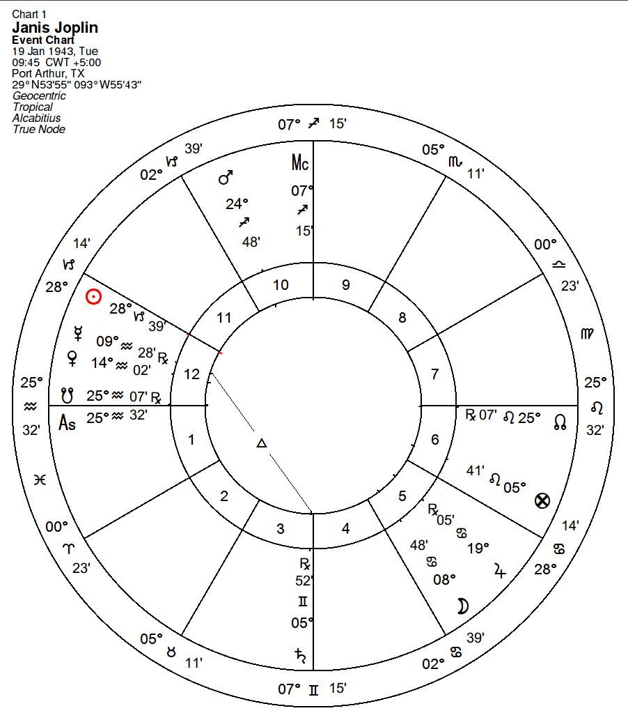 Exeter astrology group however i feel that it is useful to add further detail to the process to get a more subtle understanding of temperament nvjuhfo Choice Image