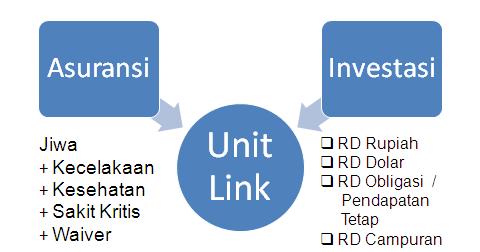 investasi%2Basuransi%2Bunit%2Blink - Ketahui Apa Itu Investasi Asuransi Unit Link