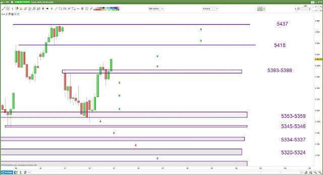 Plan de trading bilan 12/07/18 cac40