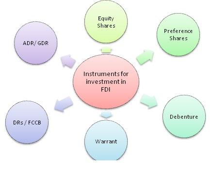 non convertible preference shares