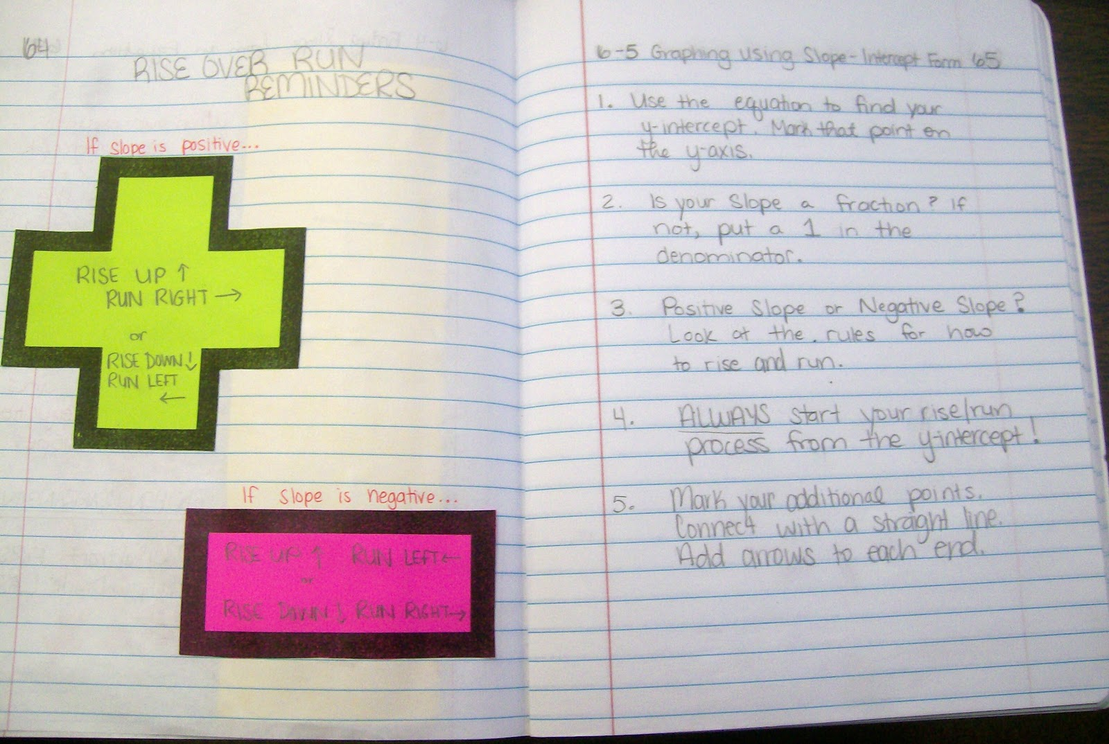 Math Love Interactive Notebook Entry Graphing Using Slope Intercept Form