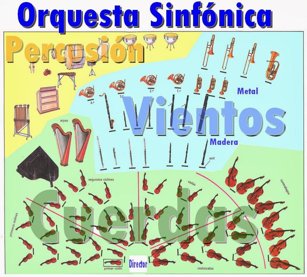 Orquesta sinfónica, clasificación tradicional de los instrumentos musicales