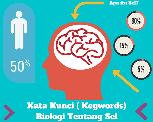 BAB 1 Struktur Dan fungsi Sel - Kata Kunci (Key Word) Biologi Kelas XI – IPA Semester 1