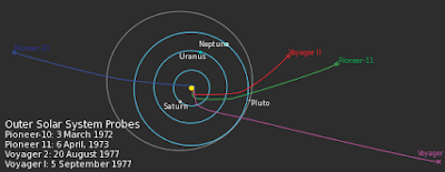 Paths & Trajectories of Voyager, Pioneer & New Horizon Probes