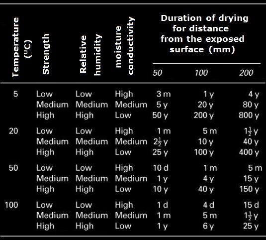 Typical periods of drying of concrete