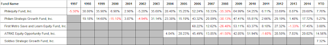 Fund Performance History of Mutual Funds - Philippines