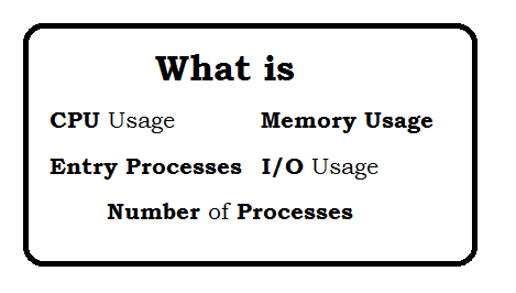 What is CPU Usage and Memory Usage