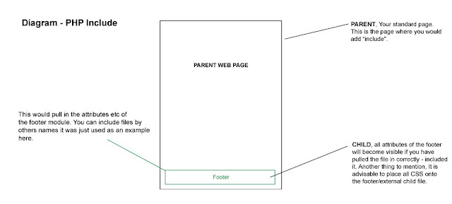 Parent, Child, Footer... How PHP include works for designers