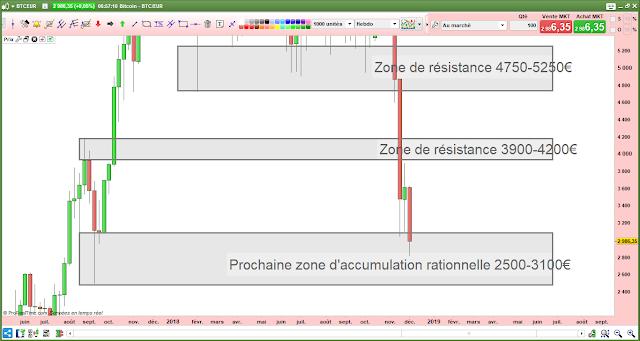 Analyse technique du bitcoin en euros [09/12/18]