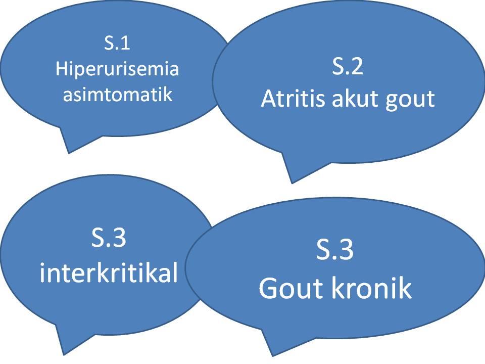Gout Arthritis atau Asam Urat : Gejala dan Pengobatan
