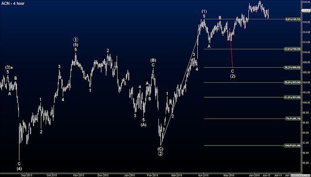 Elliott Wave Blog - Closed ACN Original