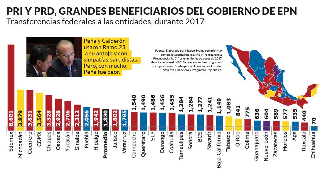 Tanto EPN como Calderón dieron miles de millones a gobiernos de cuates, concluye México Evalúa