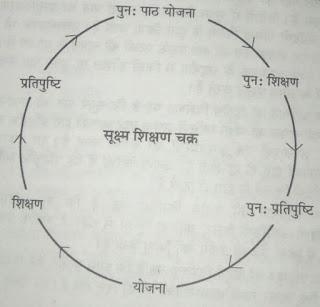 सूक्ष्म शिक्षण चक्र आरेख, micro teaching cycle diagram