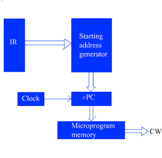 Basic organization of a microprogrammed control