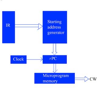 Basic organization of a microprogrammed control