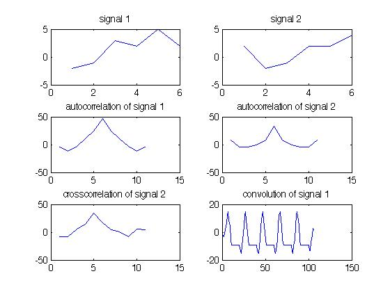 TRUTH BEHIND THE TRUTH: MATLAB Code For Correlation And Convolution