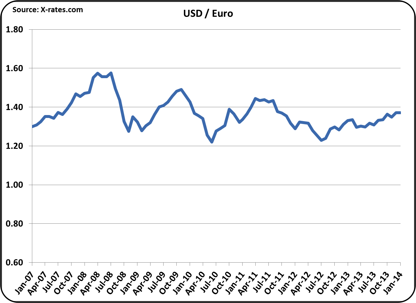 Convert euro to pound exchange rate