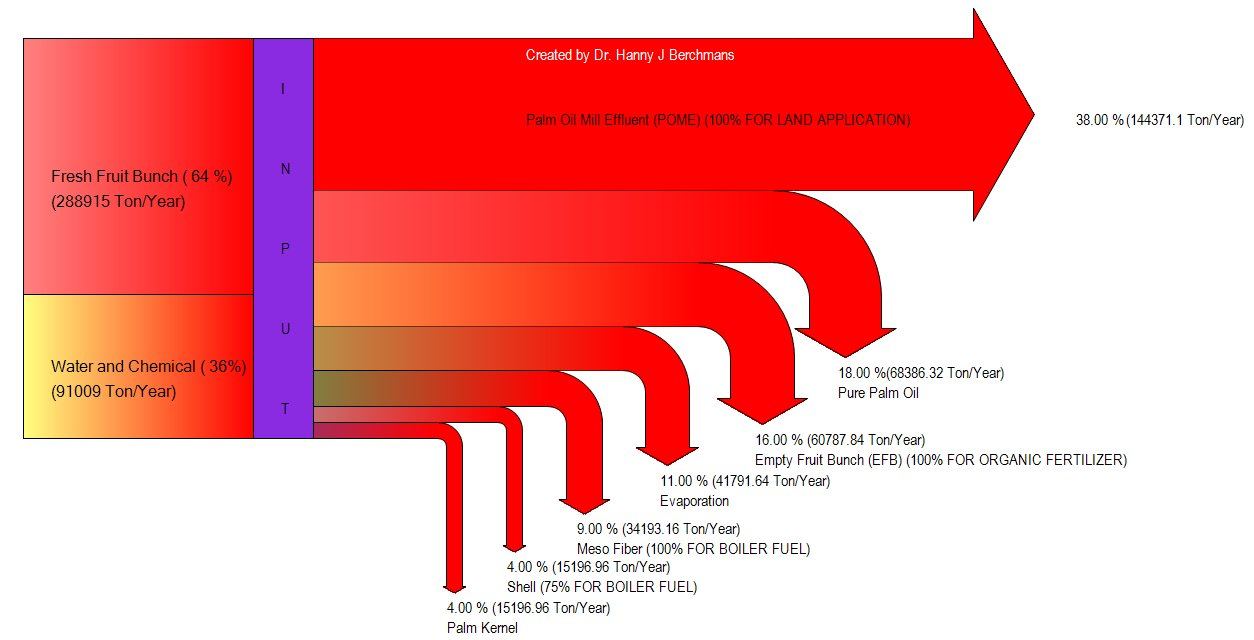 hight resolution of example of a sankey diagram of mass balance in a palm oil mill