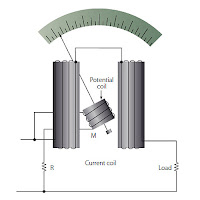 elektrodinamometre, elektro dinamometre