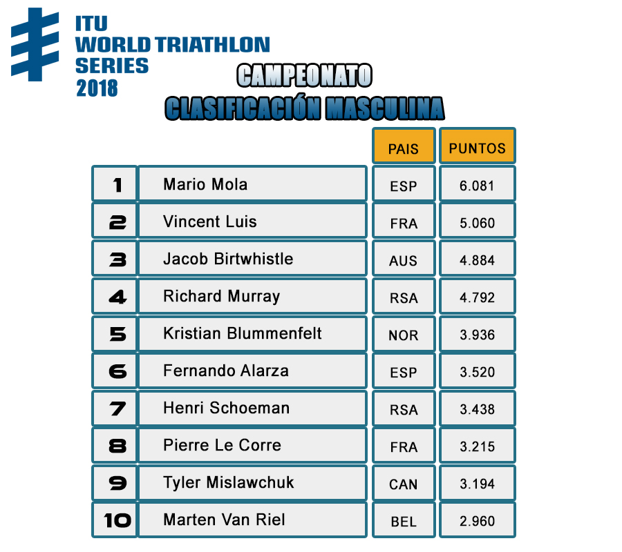 ITU WORLD TRIATHLON SERIES 2018 - Clasificación General  Final Masculina