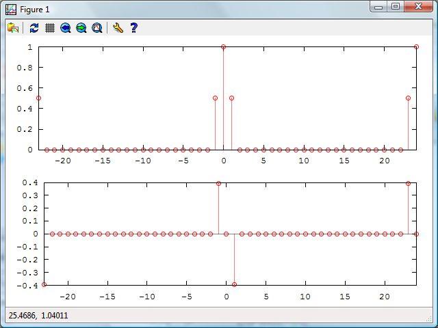 Como programar uma DFTS no Octave (ou Matlab)
