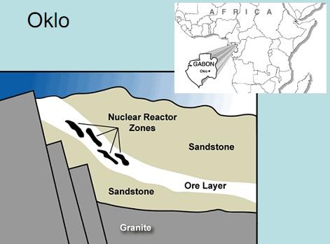 Os reatores de fissão nuclear de Oklo. Na imagem, podemos ver: (1) zonas de reator nuclear. (2) o arenito. (3) A camada de minério de urânio. (4) Granito.