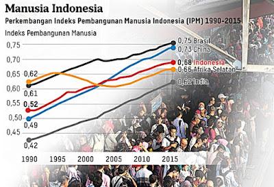 Perkembangan Indeks Pembangunan Manusia Indonesia