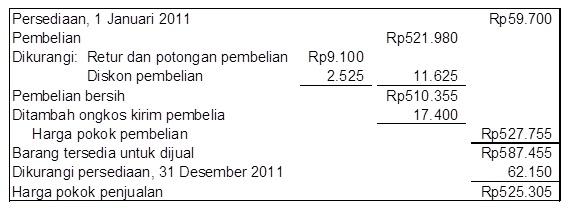 TAMPILAN 2 Harga Pokok Penjualan (dalam 000)_