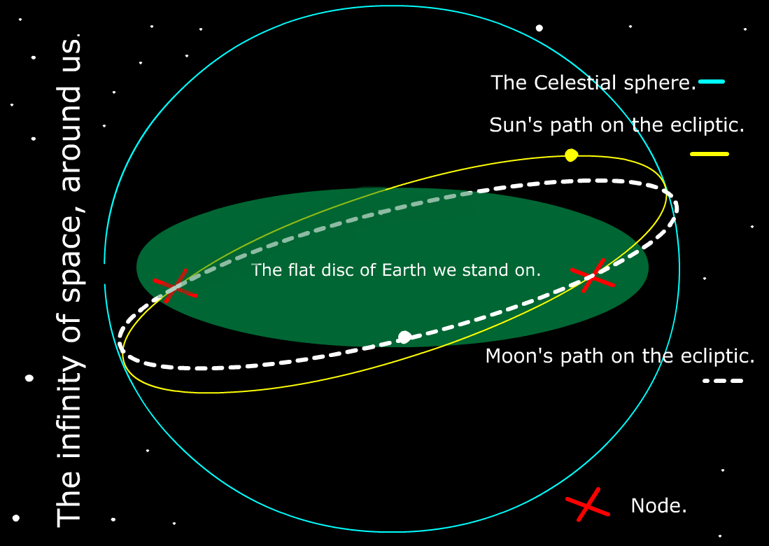 medium resolution of because the paths of the sun and moon are at an angle to each other the moon crosses the path of the sun twice each time the moon goes once around the