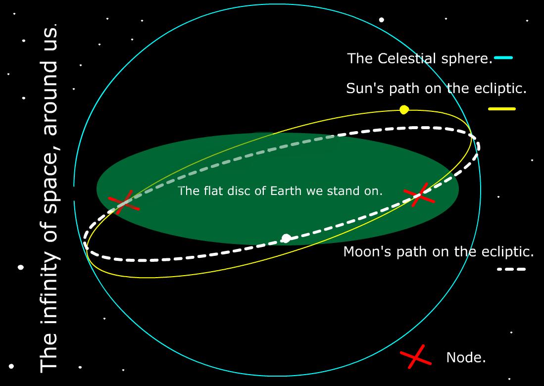 Sun, moon and stars.: Moon- nodes.