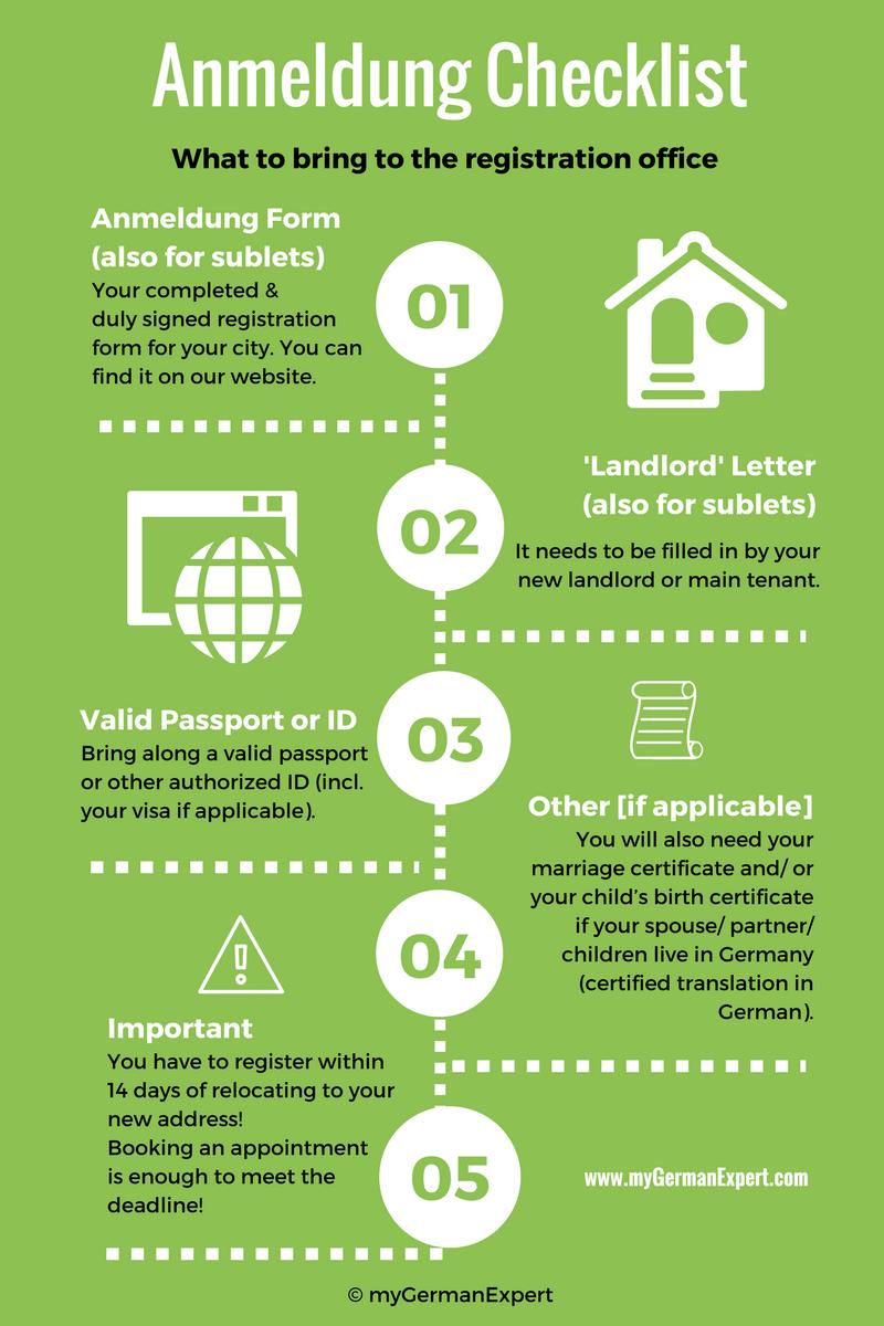 Anmeldung Checklist