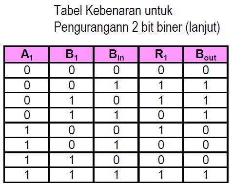 Penjumlahan dan Pengurangan Bilangan Biner