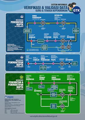 Mekanisme Pengajuan atau penonaktifan NUPTK