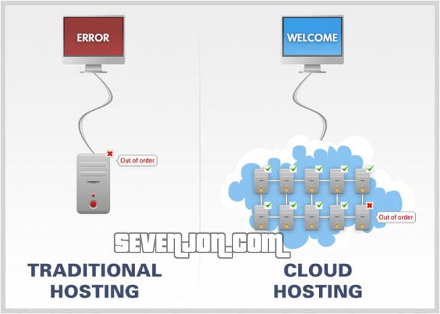Web Hosting dan Cloud Hosting