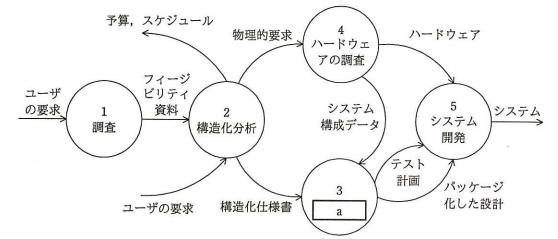 平成28年 秋期 システムアーキテクト 午前Ⅱ 問6