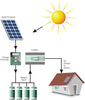 10 Frequently Asked Questions on Solar PV Systems
