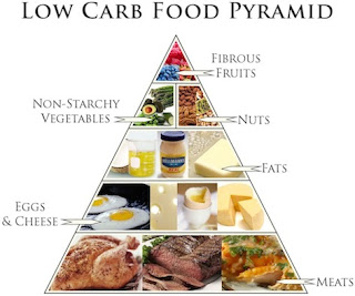 Low Carb Diet, nutrition, health, LCHF, Low Carb Diet
