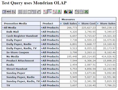 Install Mondrian dan Database Foodmart